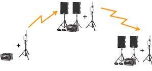 Modular PA Systems - Modular / Giant Voice